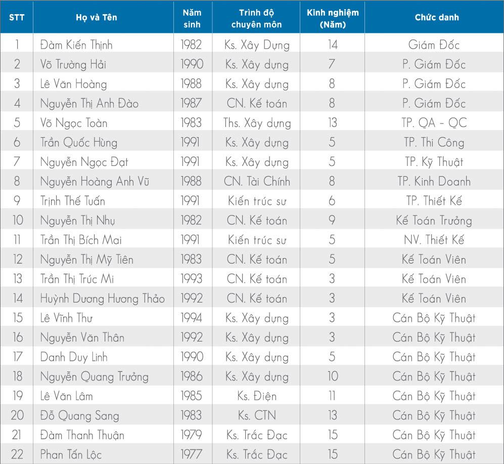 danh sách nhân sự công ty xây dựng phuc khang group