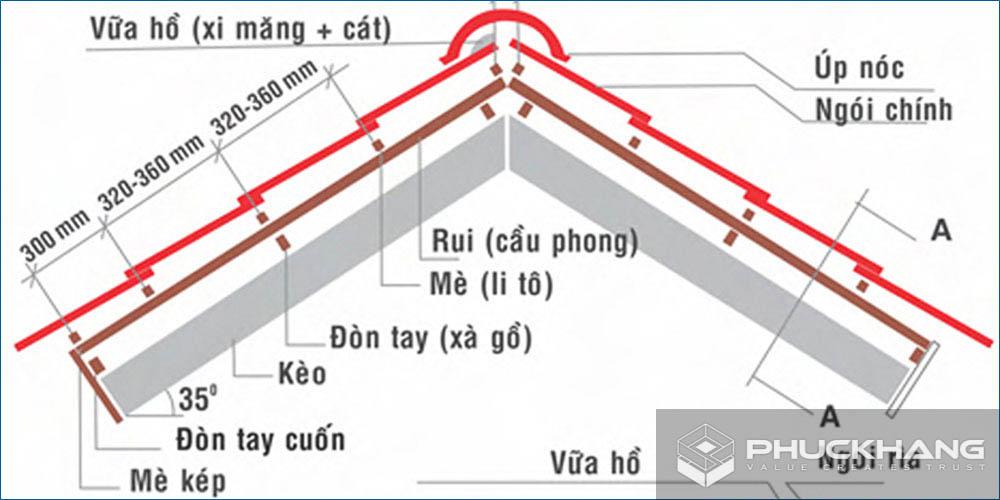 tiêu chuẩn lợp mái ngói