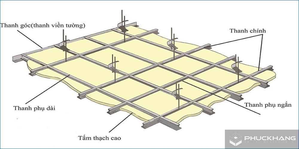 cấu tạo trần thạch cao